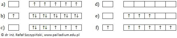 Przypisywanie klatkowej konfiguracji elektronowej kationowi prostemu