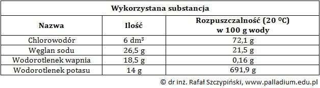 Określanie odczynu roztworu uzyskanego w wyniku reakcji roztworu wodorotlenku wapnia i kwasu solnego