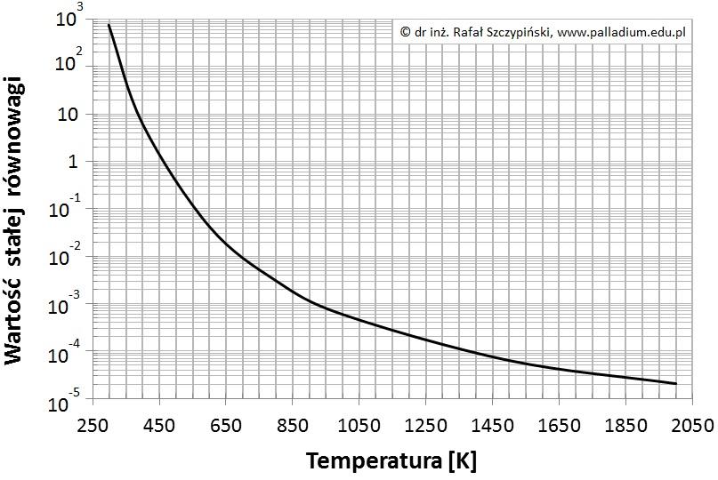 *Ocena poprawności zdań dotyczących równowagowej reakcji syntezy amoniaku