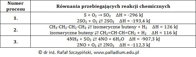 Obliczanie entalpii tworzenia tlenku siarki(VI) na podstawie prawa Hessa