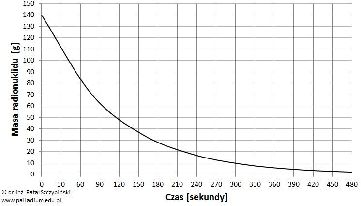 Odczyt danych ilości talu-210 z wykresu rozpadu promieniotwórczego