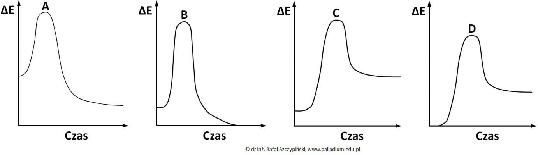 Wybór wykresu obrazującego zmiany energii układu
