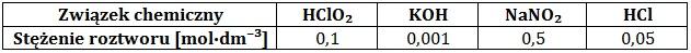 Określanie odczynu roztworu wodnego wraz z uzasadnieniem wyboru właściwej substancji (hydroliza soli)
