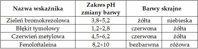 Ocena, czy możliwe jest wykorzystanie innego wskaźnika alkacymetrycznego podczas miareczkowania roztworu etyloaminy (miareczkowanie). Podręcznik 5.3 zad. 4.3