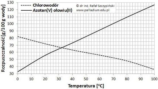 Wybór poprawnych określeń na podstawie wykresów rozpuszczalności (rozpuszczalność substancji)
