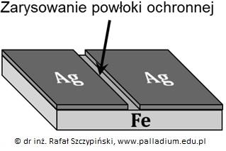 Bilans jonowo-elektronowy reakcji towarzyszącej korozji żelaza pokrytego zarysowaną warstwą srebra (korozja)