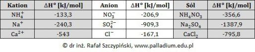 Wskazanie naczynia, w którym zarejestrowano spadek temperatury podczas rozpuszczania soli