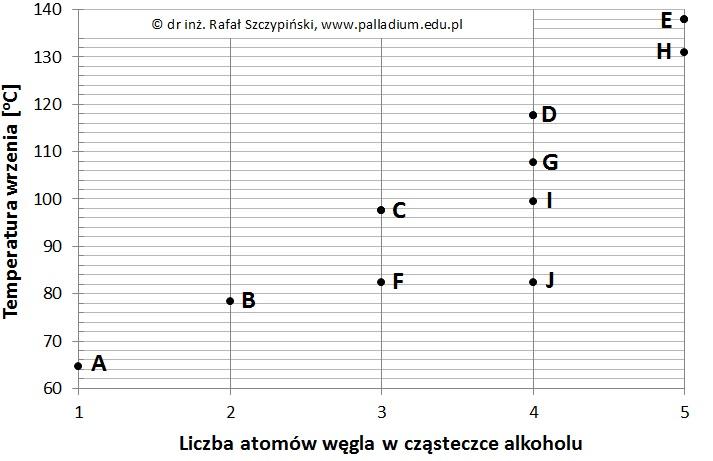 Wybór odpowiedniego alkoholu na podstawie jego charakterystyki