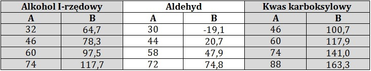 *Wyjaśnienie różnic w temperaturach wrzenia kwasu karboksylowego i alkoholu względem aldehydu