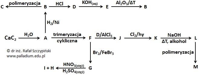 """Pajączek """"Węglowodory i halogenopochodne"""" – rysowanie wzorów grupowych"""