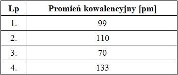 Zadanie 3.1. Arkusz Palladium luty 2020 (1 punkt)