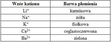 Zadanie 11.1. Arkusz Palladium kwiecień 2020 (1 punkt)